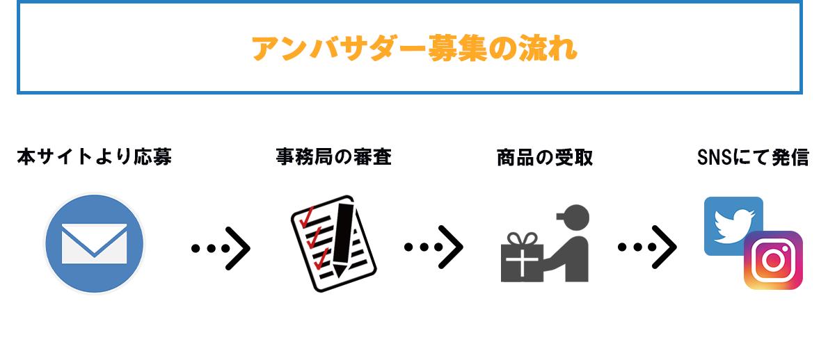 【応募の流れ】